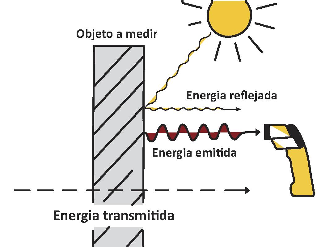 Como Funciona Un Termometro Gesa Página 1 de 1 volver al iniciopágina 1 de 1. como funciona un termometro gesa